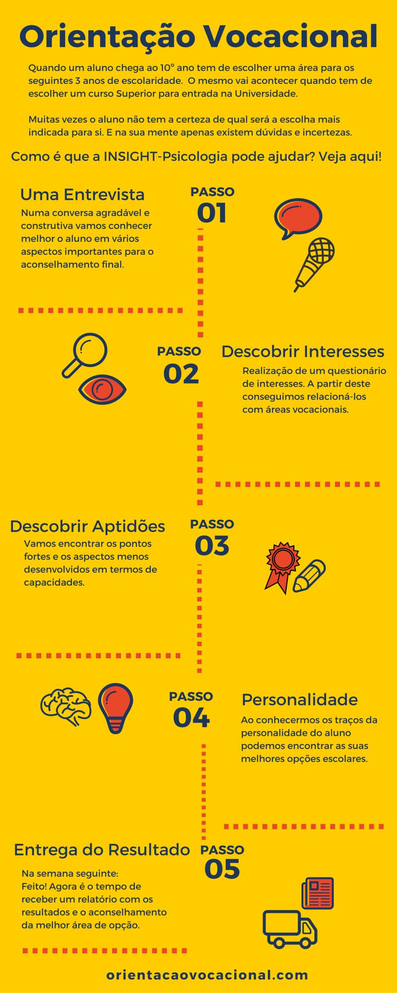 Infograf-Orientação Vocacional